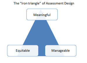 Iron triangle of assessment