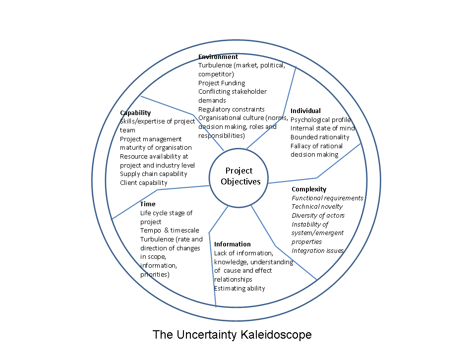 Uncertainty kaleidoscope Blog Image